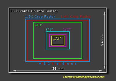 Crop-Full frame sensörlerin avantaj ve dezavantajları